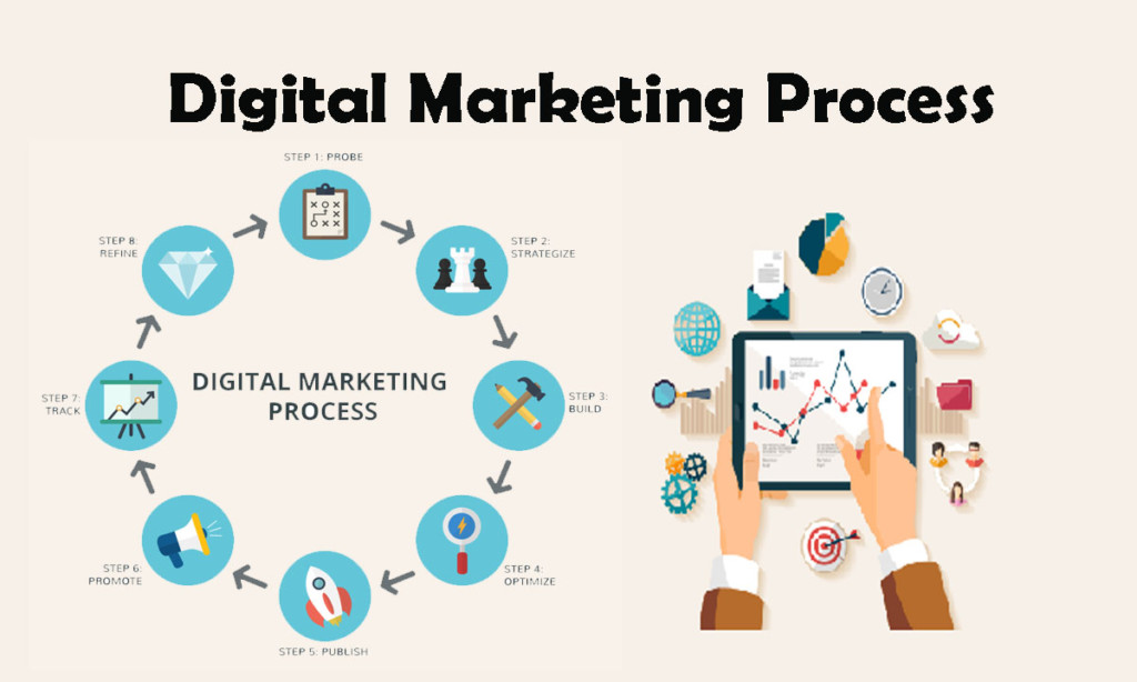 strengths and weaknesses of digital marketing across e tools Four types of analysis critical to your digital marketing operating across multiple strengths and weaknesses of each of your closest.