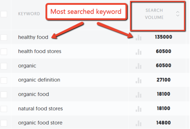Spot Keyword, Ubersuggest